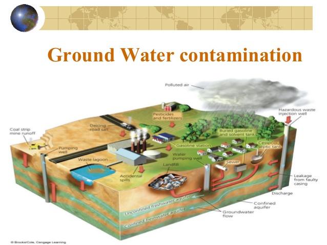 Gw contamination